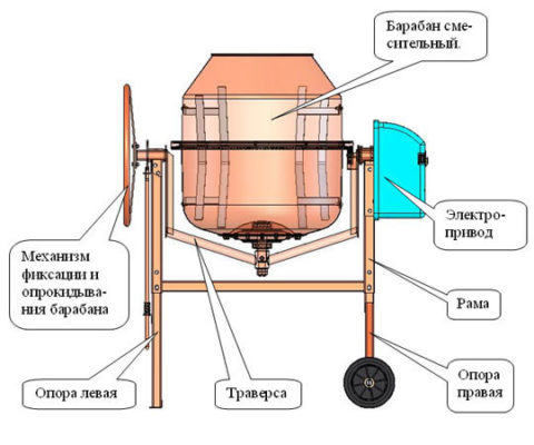 Гравитационная бетономешалка
