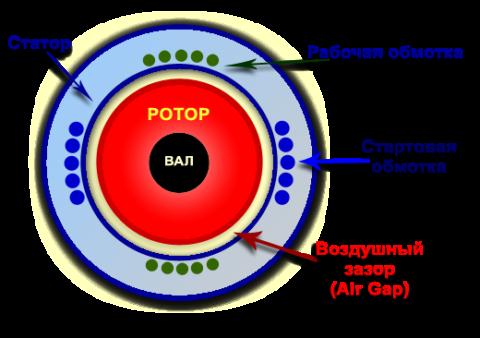 Принцип действия однофазного электродвигателя