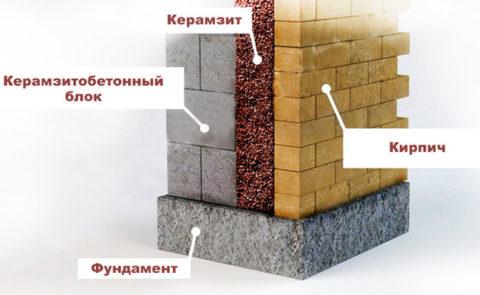 Схема теплоизоляции цоколя с использованием керамзитобетонного блока