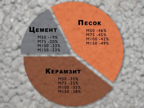 Соотношение материалов в составе керамзитобетона