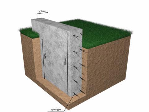 Структура глубокого ленточного фундамента