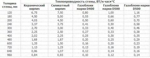 Теплопроводность газоблока в сравнении с другими стеновыми материалами