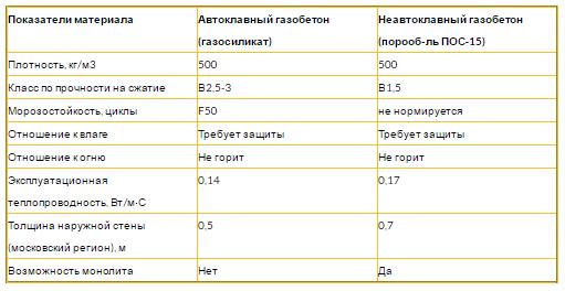 Автоклавный и неавтоклавный газобетоны