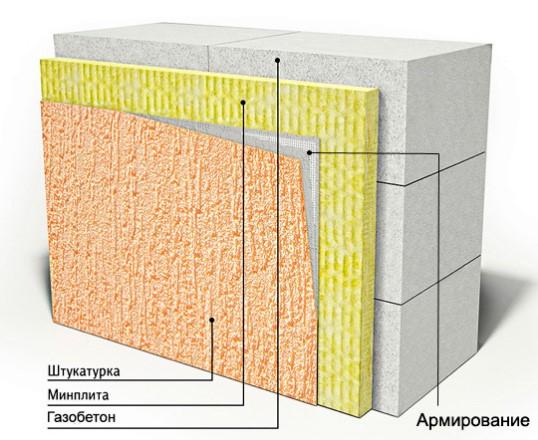 Газобетон: декоративные фасадные штукатурки по утеплителю