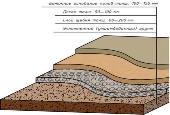 Основание под бетонный пол