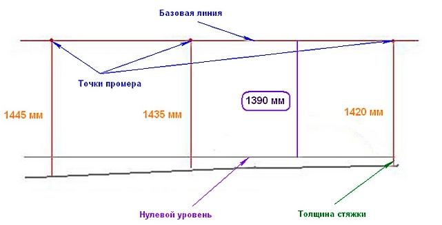 Отметки уровня