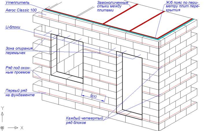Проектирование газобетонных стен