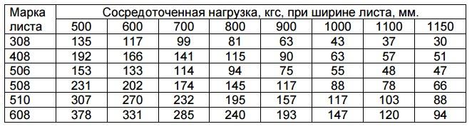 Таблица прочности ПВЛ