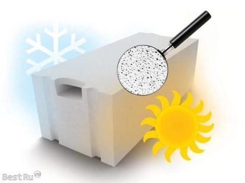 Блоки из газобетона «Итонг» обладают высокой морозостойкостью