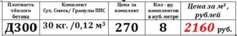Для примера в таблице указаны цена и объемы сухих компонентов для приготовления теплого бетона Д300