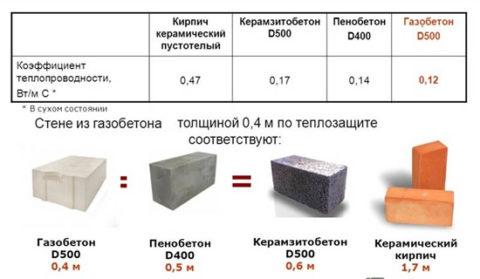 Газобетон – теплотехнические характеристики в отношении к другими стеновым материалам