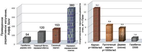 Газобетонные блоки – сравнительные характеристики по радиоактивности