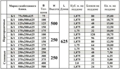 Газобетонные блоки перегородочные: размеры и количество на поддоне