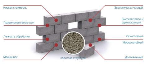 Газосиликатные блоки или пенобетонные блоки