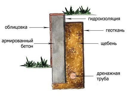 Гидроизоляция подпорной стенки