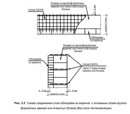 Инструкция по стыковке облицовочного кирпича с газобетонным основанием стены