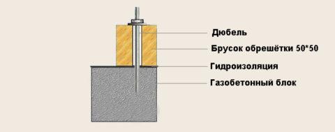 Как крепить обрешетку к газобетону