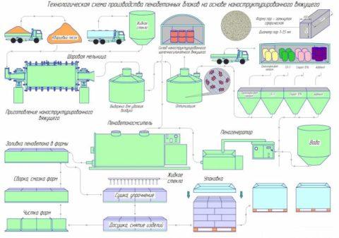 Как производят блоки из пенобетона