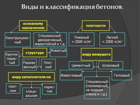 Классификация бетонов наглядно