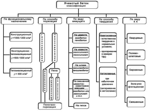 Классификация пено- и газобетона