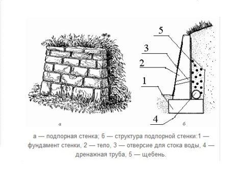 Конструкция подпорной стенки