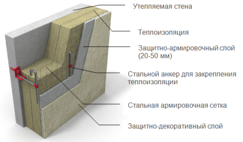 Крепление декоративного материала по технологии тяжелого мокрого фасада