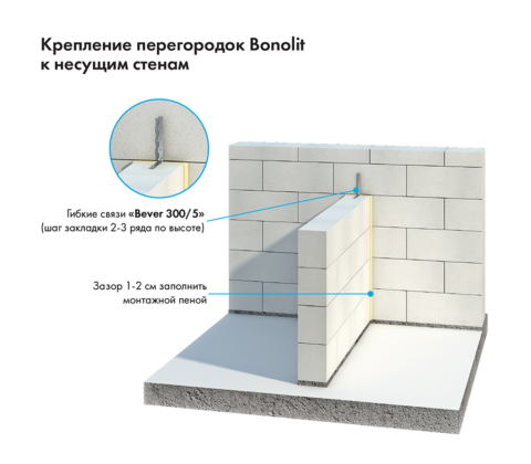Крепление газобетонной перегородки к смежной стене