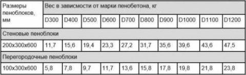 Масса и размеры пенобетонных блоков
