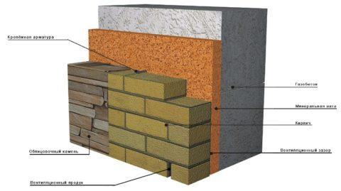 Многослойная структура стеновой конструкции, является надежной защитой газоблоков от внешнего контакта с влагой и от механических воздействий