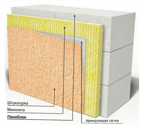 Наружная отделка стен из газобетонных блоков
