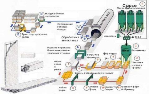 Неавтоклавный блок газобетонный производство