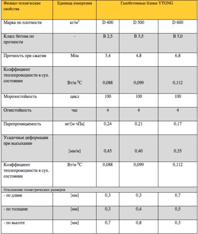 Основные физико-технические характеристики газобетона «Итонг»