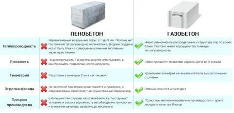 Пено- и газобетон, сравнение