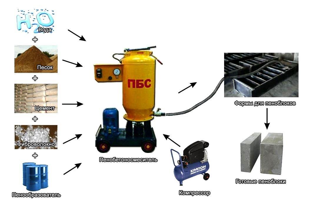 Изготовление оборудования для пеноблоков в домашних условиях