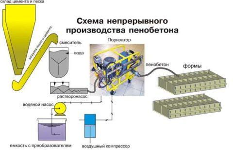 Пеноблоки производство