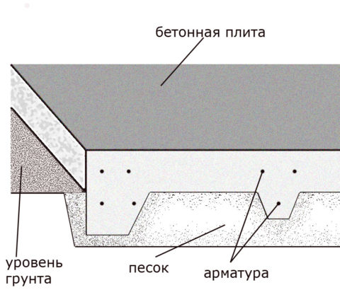 Плитный фундамент с ребрами жесткости