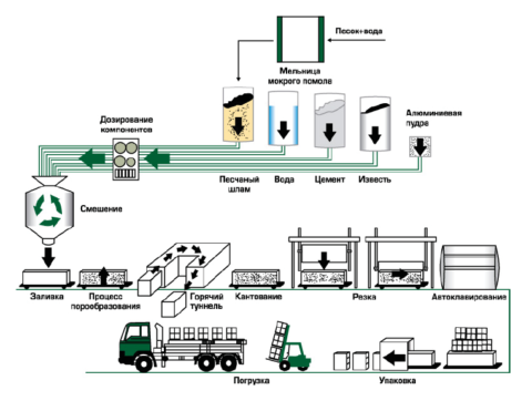 Полный цикл производства автоклавного газобетона