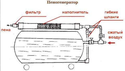 Принцип работы пеногенератора