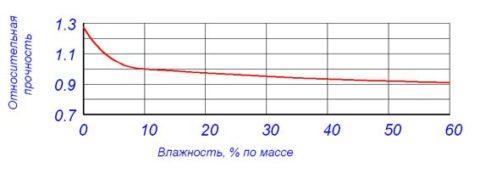 Прочность газобетонных блоков зависит от степени их влажности