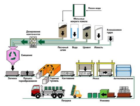 Производство газосиликата схема