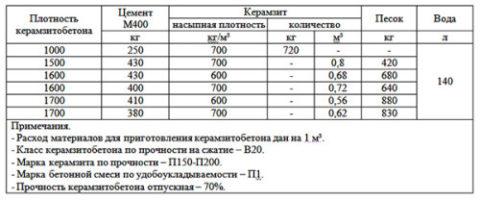 Пропорции для изготовления керамзитобетона своими руками