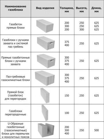 Разнообразие форм газобетонных блоков различается также и большим количеством их размеров