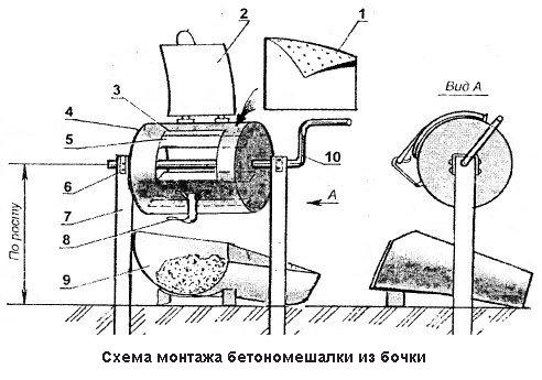 Бетономешалка из бочки своими руками с ручным приводом