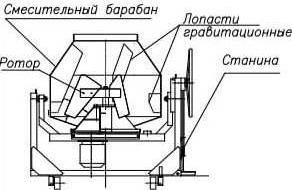 Схема гравитационной бетономешалки