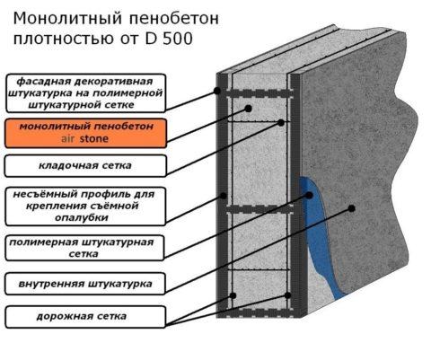 Схема: использование монолитного пенобетона