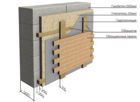 Схема одного из вариантов утепления газобетона