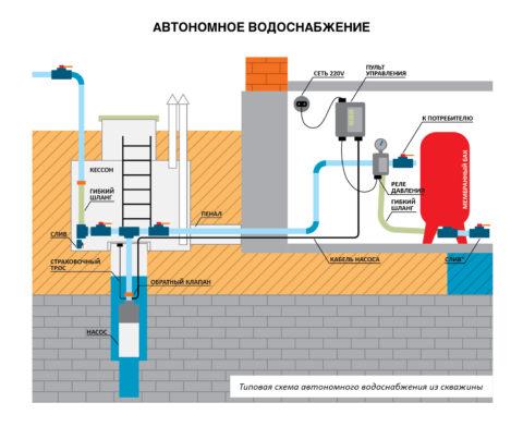 Схема поступления воды из скважины