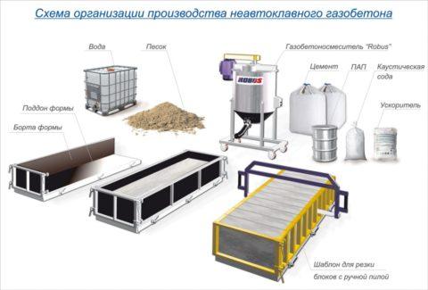 Схема производства неавтоклавного газобетона