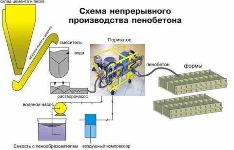Схема производства пенобетонных блоков