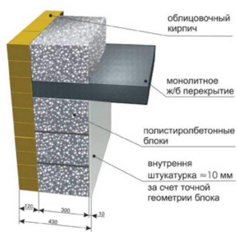 Схема стены из полистиролбетона